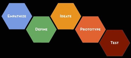 (Image: http://dschool.stanford.edu/redesigningtheater/the-design-thinking-process/)